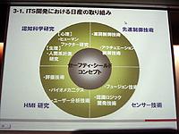 日産のITS開発マップ